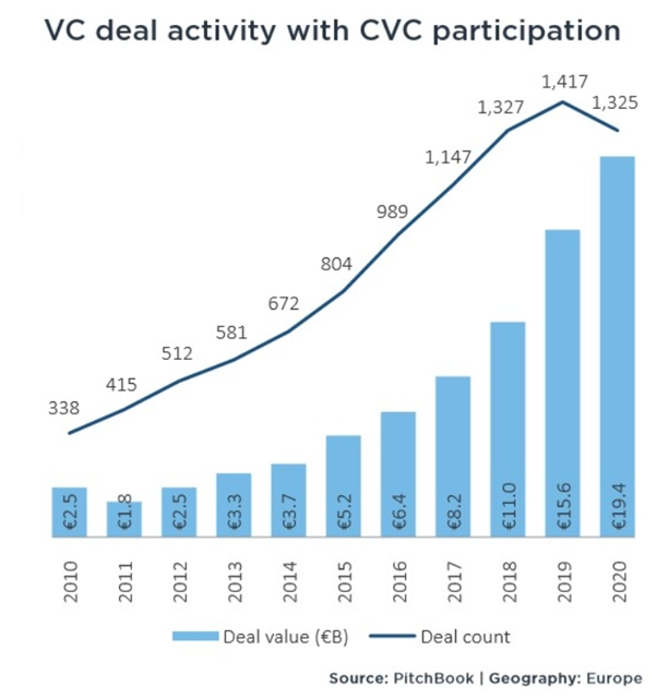 vc deal